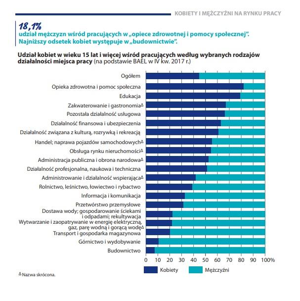 Kobiety i mężczyźni na rynku pracy. Opracowanie: Departament Rynku Pracy. Warszawa 2018
